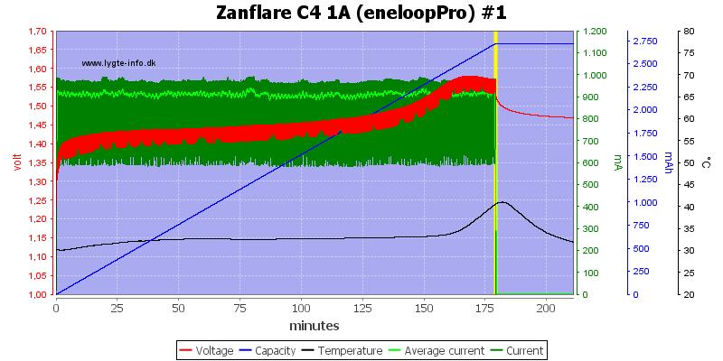 Zanflare%20C4%201A%20%28eneloopPro%29%20%231