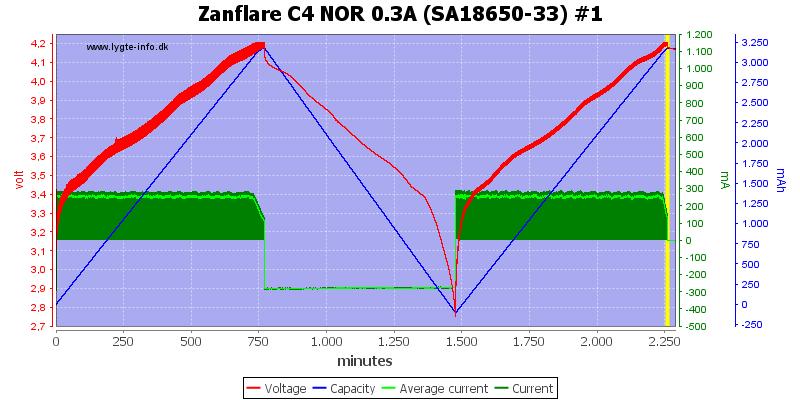 Zanflare%20C4%20NOR%200.3A%20%28SA18650-33%29%20%231
