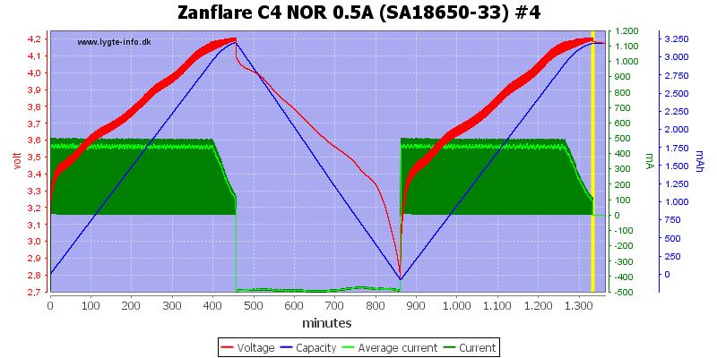 Zanflare%20C4%20NOR%200.5A%20%28SA18650-33%29%20%234