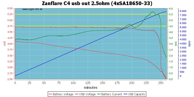 Zanflare%20C4%20usb%20out%202.5ohm%20%284xSA18650-33%29