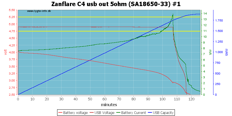 Zanflare%20C4%20usb%20out%205ohm%20%28SA18650-33%29%20%231