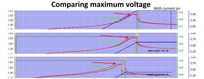 ComparingMaximumVoltage