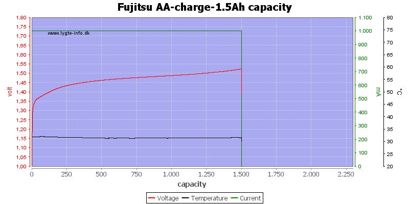 Fujitsu%20AA-charge-1.5Ah%20capacity