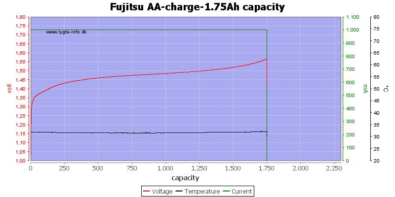 Fujitsu%20AA-charge-1.75Ah%20capacity