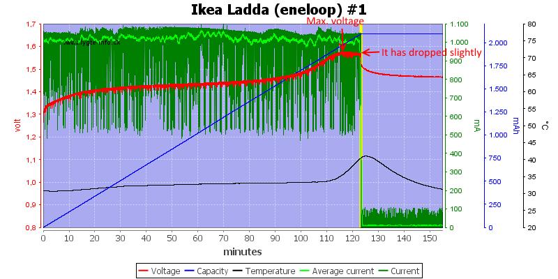 Ikea%20Ladda%20(eneloop)%20%231