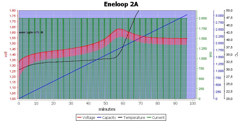 Eneloop%202A