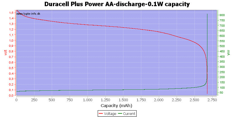 Duracell%20Plus%20Power%20AA-discharge-0.1W%20capacity