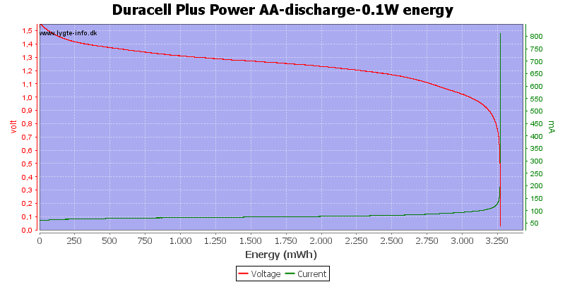Duracell%20Plus%20Power%20AA-discharge-0.1W%20energy