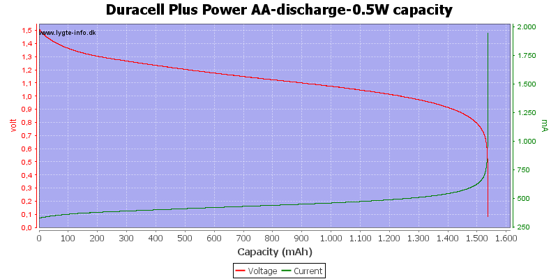 Duracell%20Plus%20Power%20AA-discharge-0.5W%20capacity