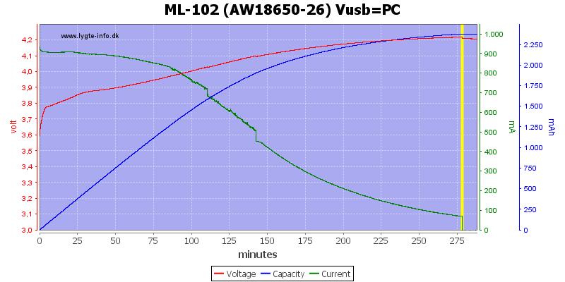 ML-102%20(AW18650-26)%20Vusb=PC