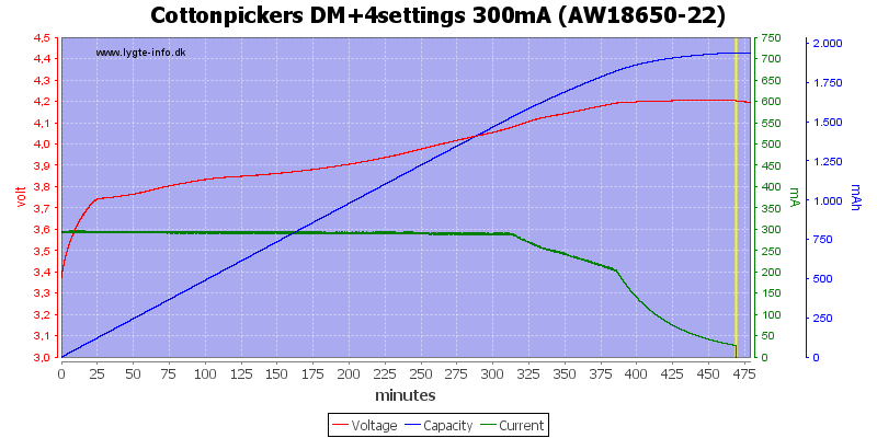 Cottonpickers%20DM+4settings%20300mA%20%28AW18650-22%29