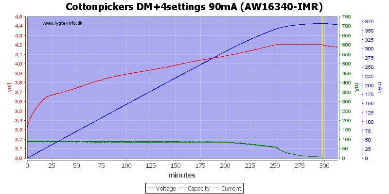 Cottonpickers%20DM+4settings%2090mA%20%28AW16340-IMR%29