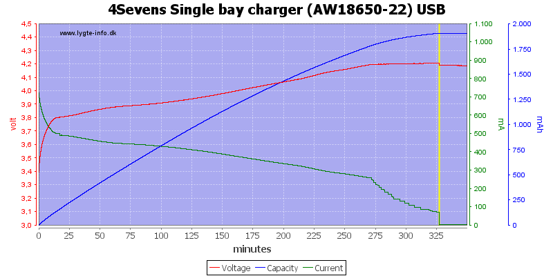 4Sevens%20Single%20bay%20charger%20%28AW18650-22%29%20USB