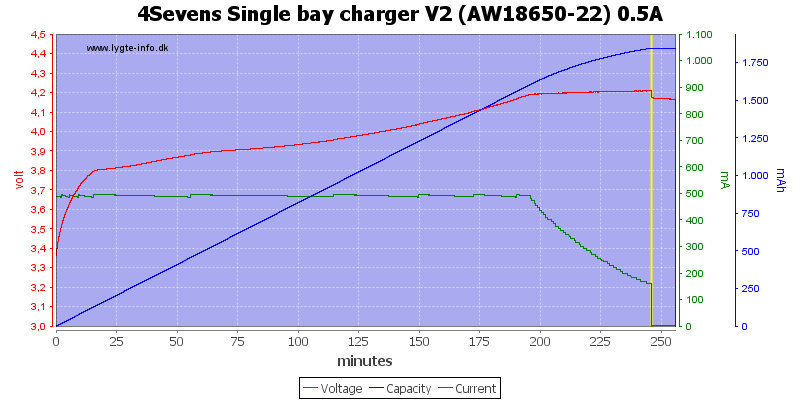 4Sevens%20Single%20bay%20charger%20V2%20%28AW18650-22%29%200.5A