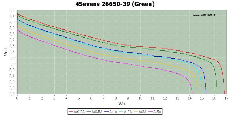 Energy-4Sevens-26650-3900