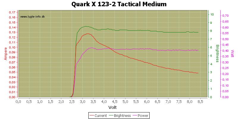 Quark%20X%20123-2%20Tactical%20Medium