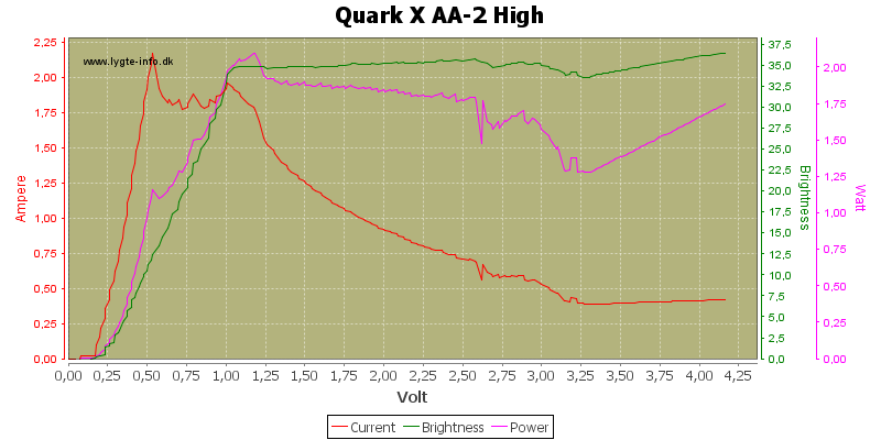 Quark%20X%20AA-2%20High