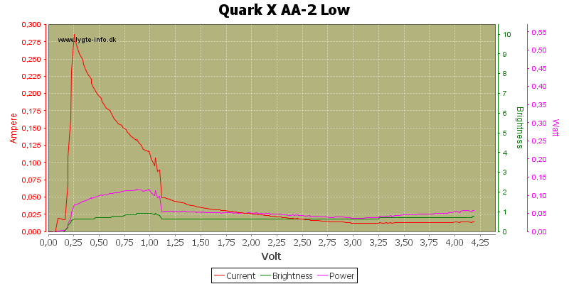 Quark%20X%20AA-2%20Low
