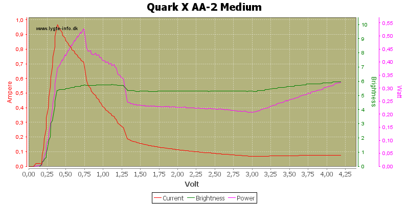 Quark%20X%20AA-2%20Medium