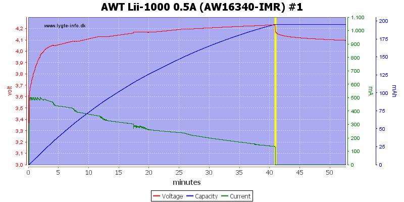 AWT%20Lii-1000%200.5A%20(AW16340-IMR)%20%231