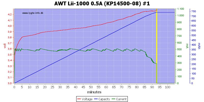 AWT%20Lii-1000%200.5A%20(KP14500-08)%20%231