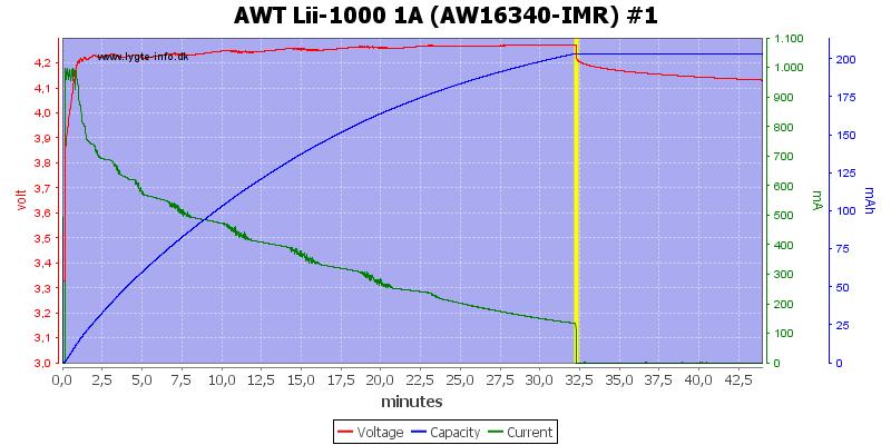 AWT%20Lii-1000%201A%20(AW16340-IMR)%20%231