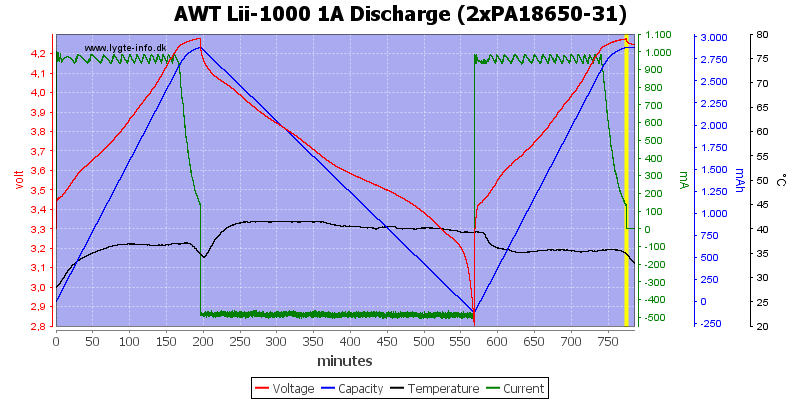 AWT%20Lii-1000%201A%20Discharge%20(2xPA18650-31)