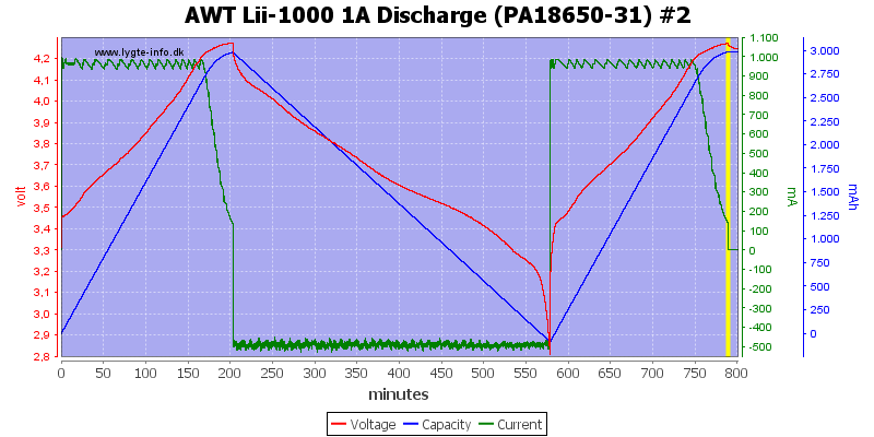 AWT%20Lii-1000%201A%20Discharge%20(PA18650-31)%20%232
