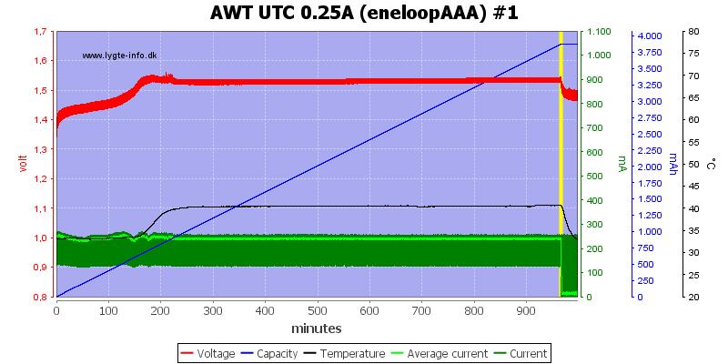 AWT%20UTC%200.25A%20(eneloopAAA)%20%231
