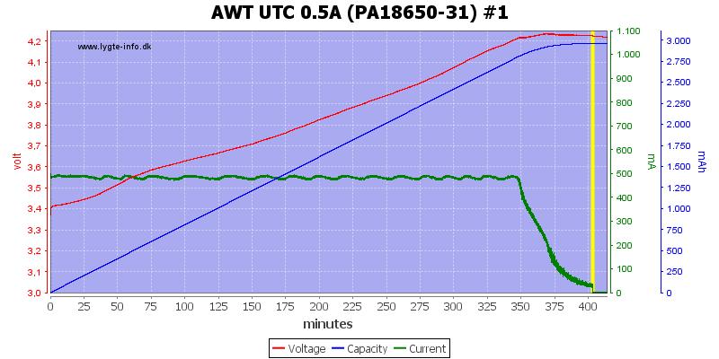 AWT%20UTC%200.5A%20(PA18650-31)%20%231