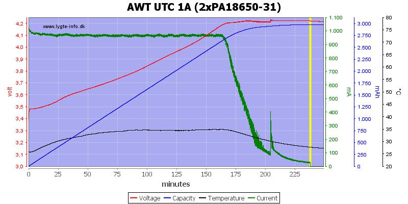 AWT%20UTC%201A%20(2xPA18650-31)