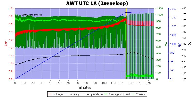 AWT%20UTC%201A%20(2xeneloop)