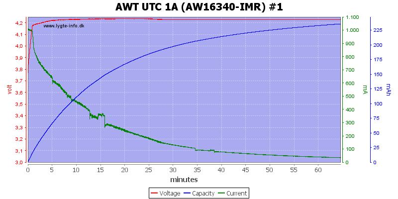 AWT%20UTC%201A%20(AW16340-IMR)%20%231