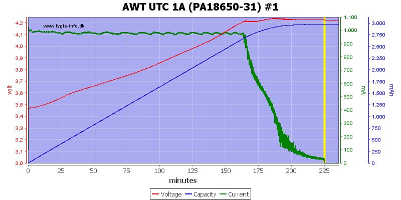 AWT%20UTC%201A%20(PA18650-31)%20%231