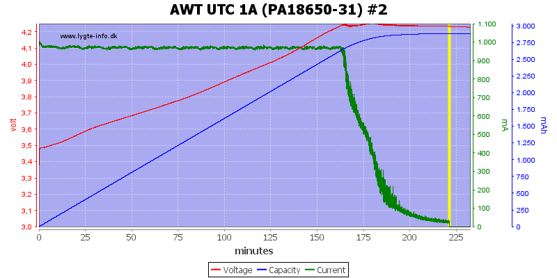 AWT%20UTC%201A%20(PA18650-31)%20%232
