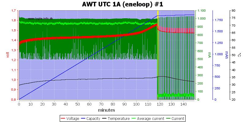AWT%20UTC%201A%20(eneloop)%20%231