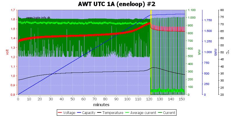 AWT%20UTC%201A%20(eneloop)%20%232