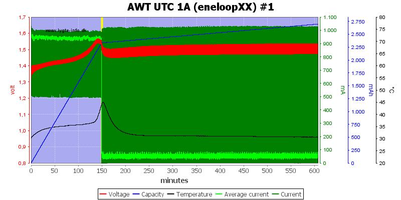 AWT%20UTC%201A%20(eneloopXX)%20%231
