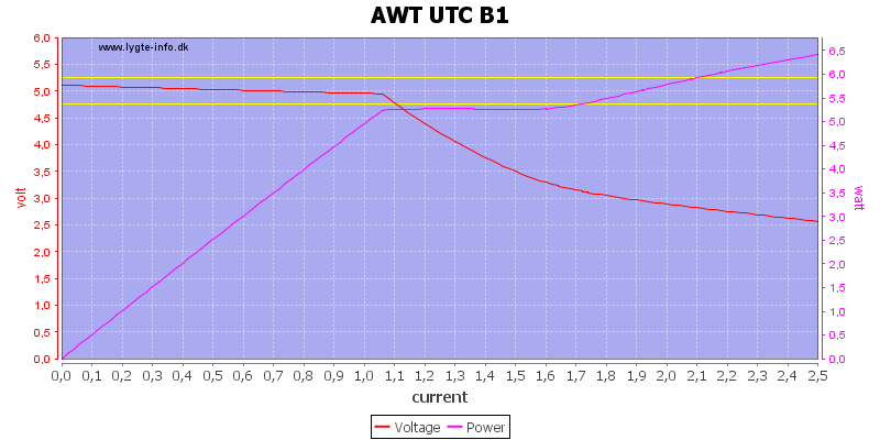 AWT%20UTC%20B1%20load%20sweep
