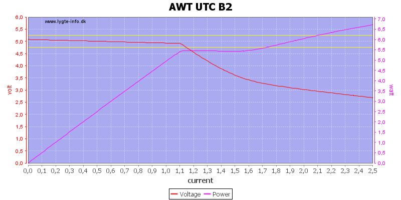 AWT%20UTC%20B2%20load%20sweep