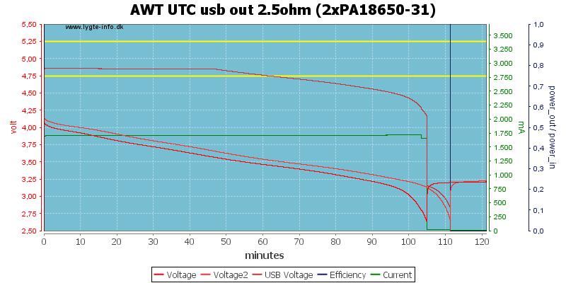 AWT%20UTC%20usb%20out%202.5ohm%20(2xPA18650-31)
