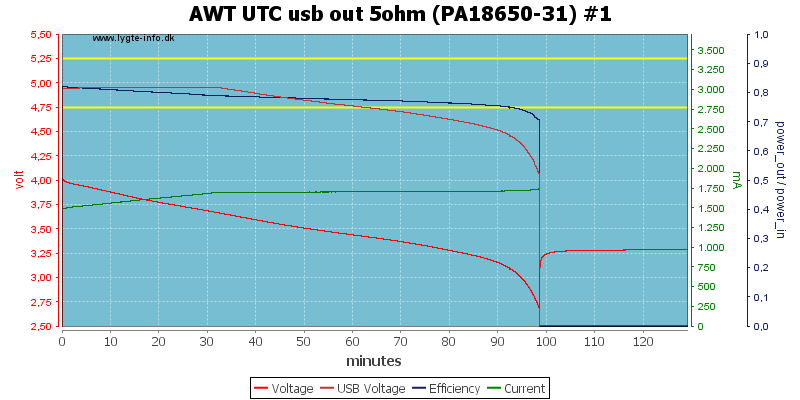 AWT%20UTC%20usb%20out%205ohm%20(PA18650-31)%20%231