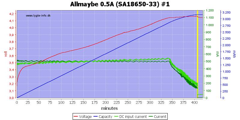 Allmaybe%200.5A%20%28SA18650-33%29%20%231