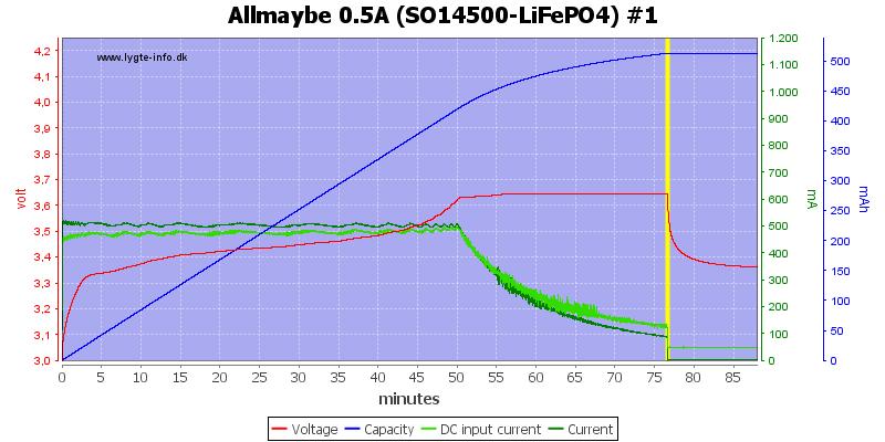 Allmaybe%200.5A%20%28SO14500-LiFePO4%29%20%231