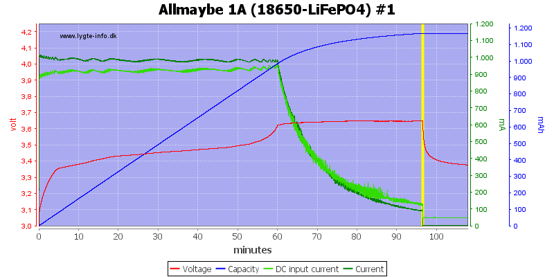 Allmaybe%201A%20%2818650-LiFePO4%29%20%231