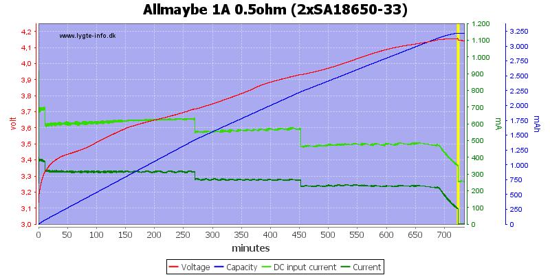 Allmaybe%201A%200.5ohm%20%282xSA18650-33%29