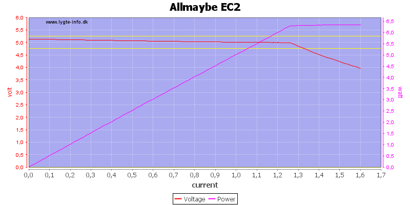 Allmaybe%20EC2%20load%20sweep