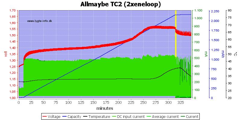 Allmaybe%20TC2%20%282xeneloop%29