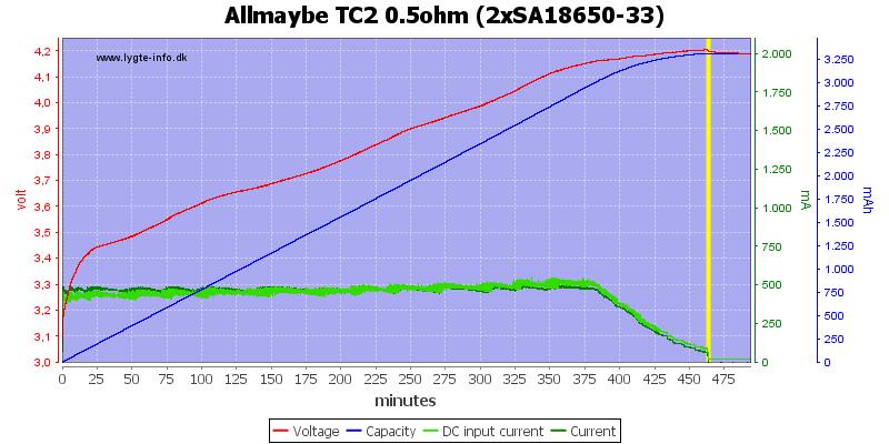 Allmaybe%20TC2%200.5ohm%20%282xSA18650-33%29