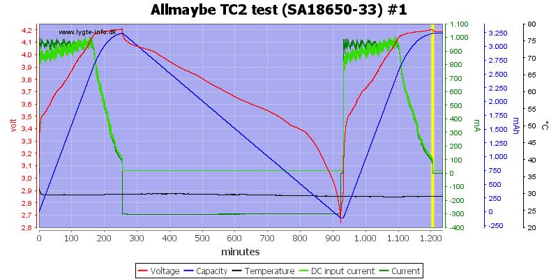 Allmaybe%20TC2%20test%20%28SA18650-33%29%20%231